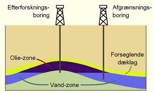 opløsning af olie